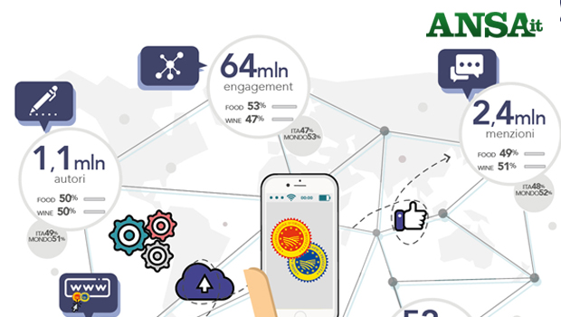 DOP e IGP volano sul web, 2,4 milioni di menzioni in 1 anno